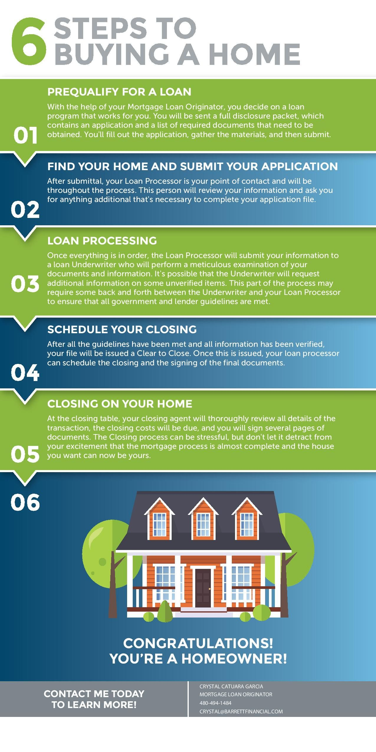 6 Steps To Homeownership Home Ownership Home Buying Process Home Buying