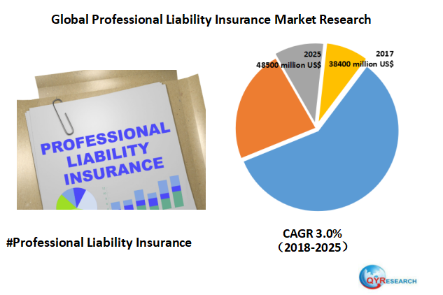 In 2017 The Global Professional Liability Insurance Market Size