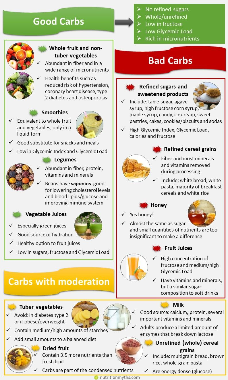 Bad Carbohydrate Foods List
