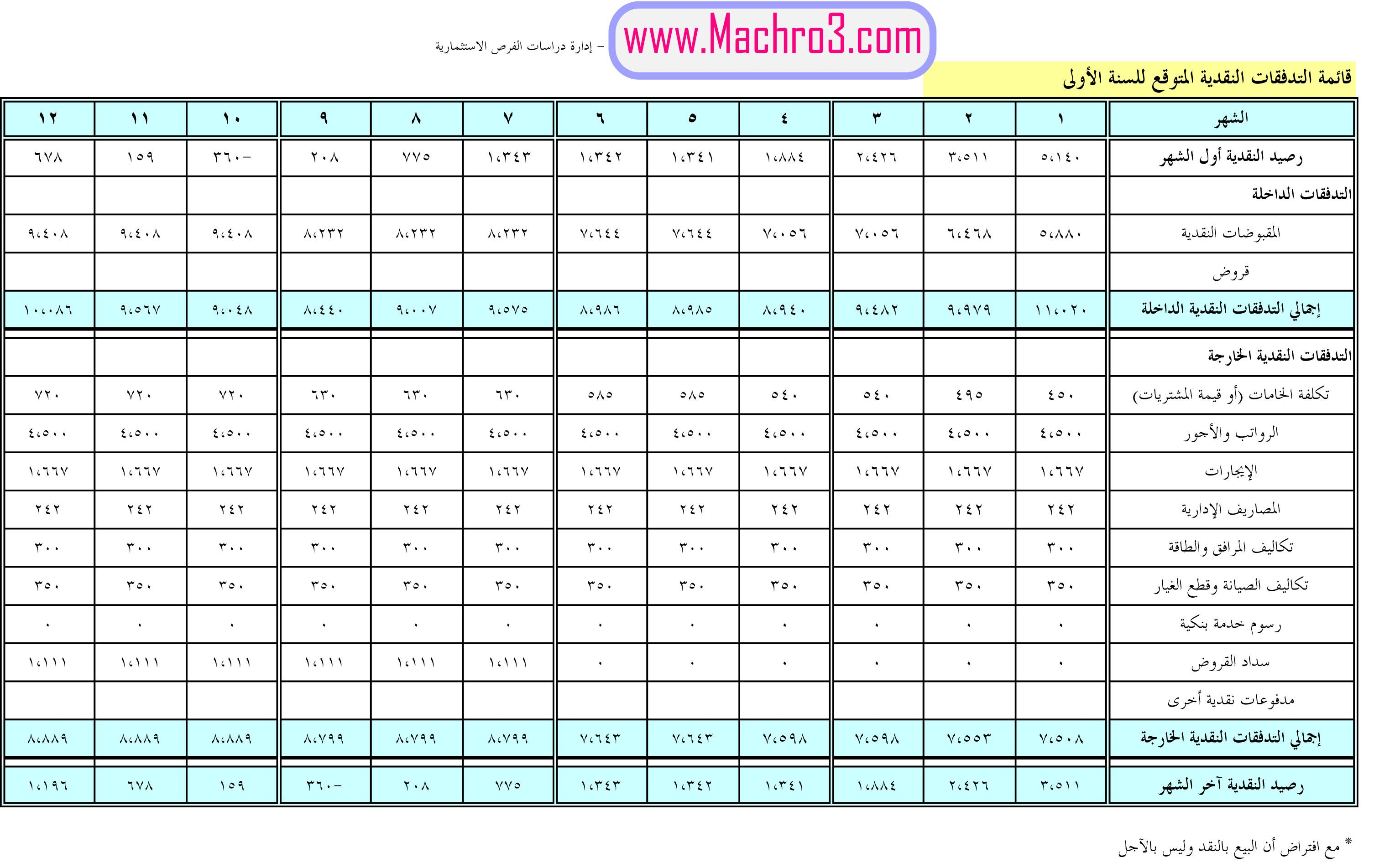 Pin By موقع مشروع Mchro3 Com On دراسة جدوى جاهزة مجانا لفكرة مشروع صيانة المكيفات Periodic Table Diagram Stuff To Buy