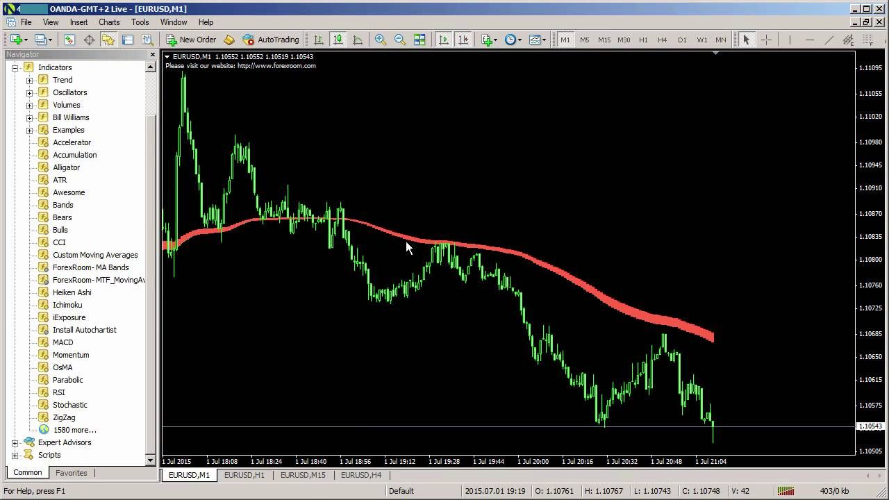 Best Forex Trading Strategies Forex Room Mtf Moving Average