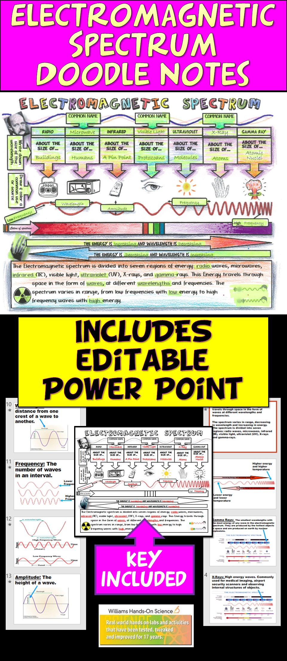 Ngss Electromagnetic Spectrum Waves Science Doodles Powerpoint Distance Learning Middle School Science Resources Teaching 6th Grade Science Doodles [ 2208 x 960 Pixel ]