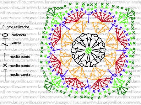 Free Crochet Granny Square Patterns Tips Tricks Pinterest