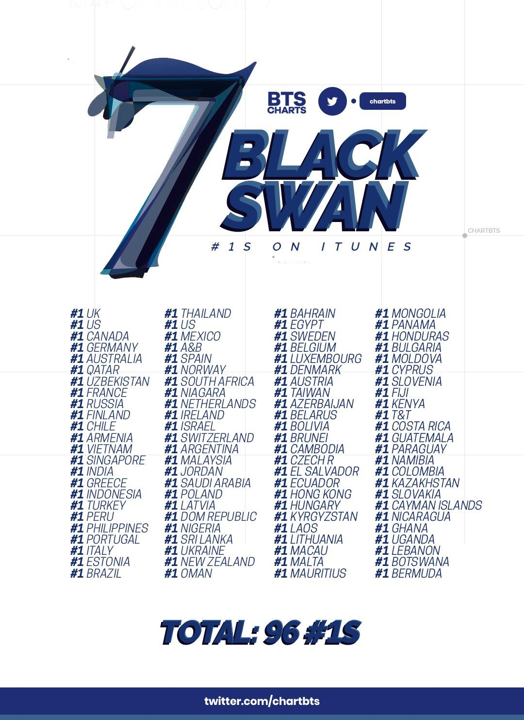 Black Swan By Bts Topped The Itunes Of 96 Countries All Over The World During Its First 24 Hours Bts Itunes Album Songs