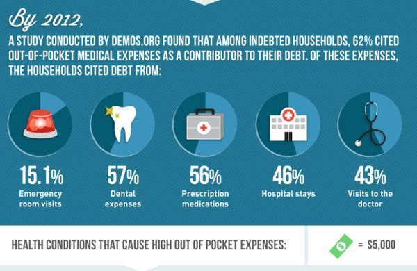 Infographic: The No. 1 cause of bankruptcy? Medical debt | Articles on medical income statement, medical marketing, medical license suspension, medical expert testimony, medical retirement benefits, medical means test, medical office audit, medical risk scores, medical confidentiality, medical product recall, medical privacy rights, medical contracts, medical licensing, medical negligence claims, medical claims management, medical privacy act, medical data breach, medical legal consulting, medical financial statement, medical expert witness,