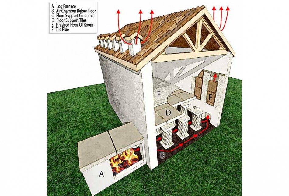 A Hypocaust Was An Ancient Roman System Of Underfloor