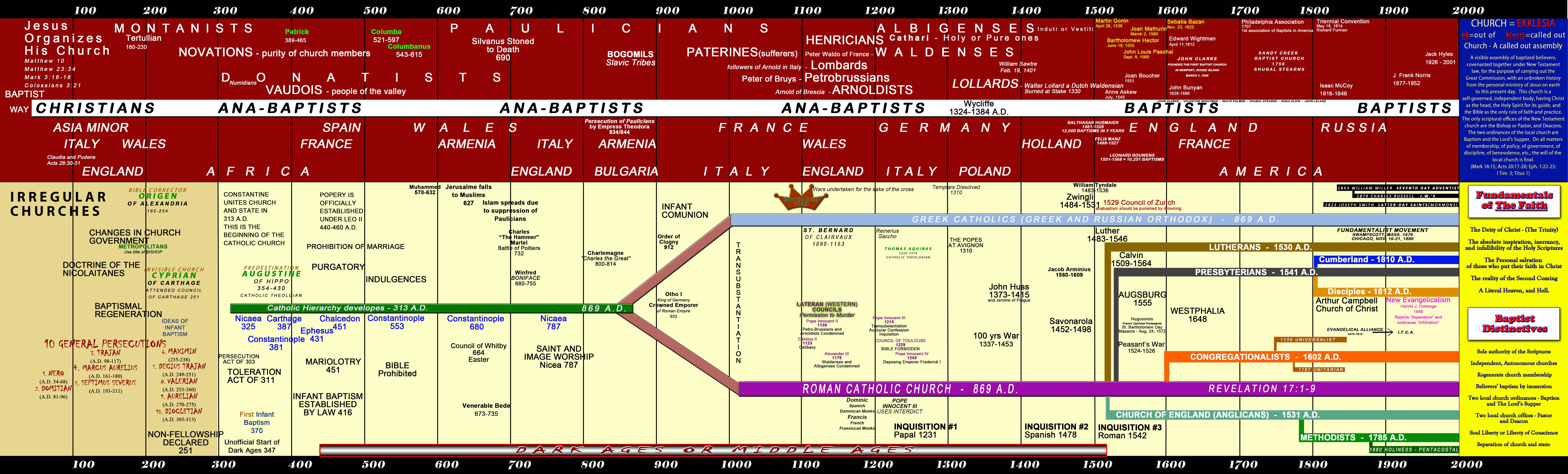 baptist church history chart