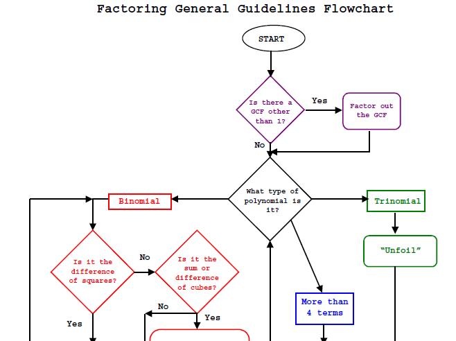 Factoring Flow Chart Algebra 2 Pinterest Algebra Math And