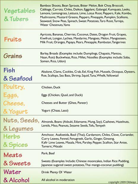 Asian diet plans