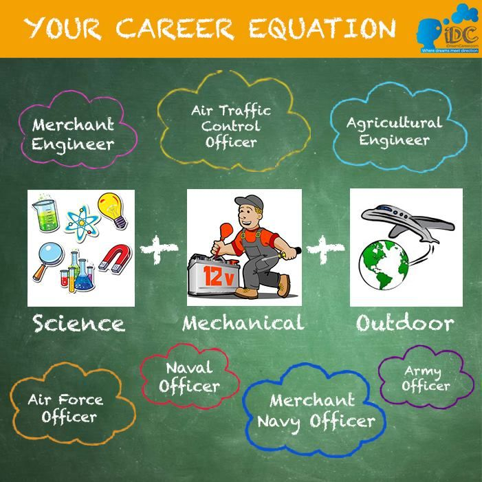 7 Best Your Career Equation Images On Pinterest Fit And Backgrounds   Clerical  Tasks  Clerical Tasks