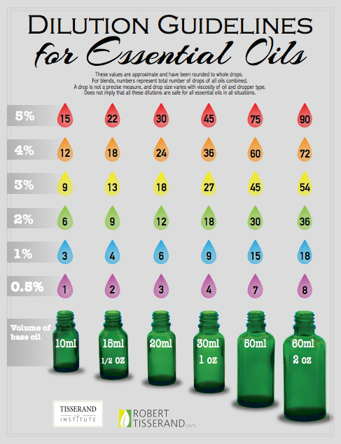 Dilution Guidelines For Essential Oils Robert Tisserand Diluting Essential Oils Essential Oil Blends Essential Oil Dilution Chart