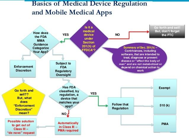 Principles of FDA requirements for medical devices | FDA