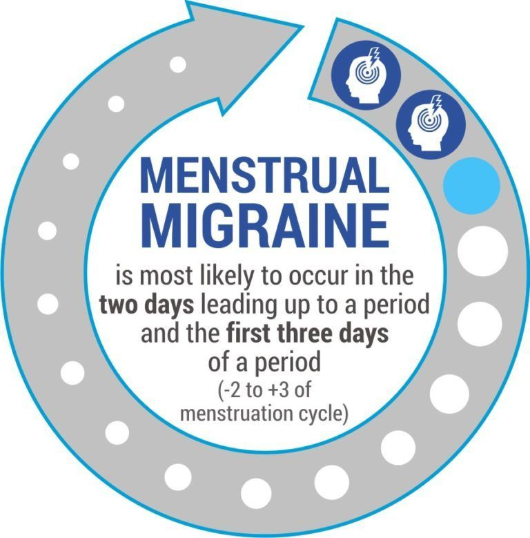 All that you want to know about Menstrual migraine - Me Without Migraine Menstrual Cramps-Advocating...