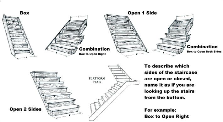 Getting Started On Your New Custom Staircase Beautiful Stairs At
