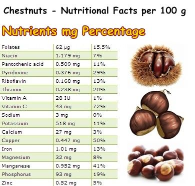 Pin By D Stratton On American Chestnut Trees Nutrition Facts Jackfruit Nutrition Facts Nutrition