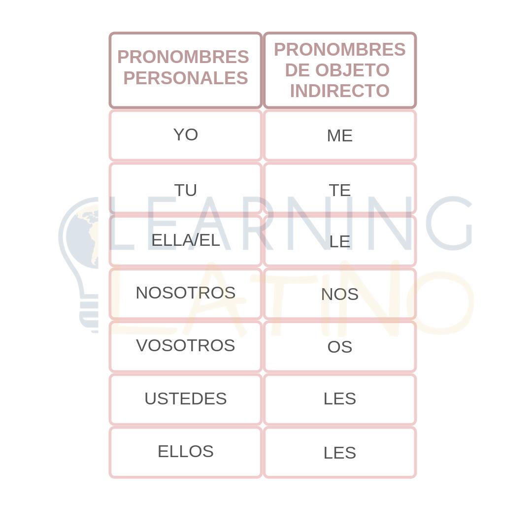 Pronombres En Espanol Learning Spanish Personal Pronouns Spanish Website [ 1080 x 1080 Pixel ]