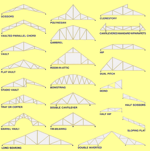 Here Is Another Image Where You Can See The Difference Between Vaulted Ceilings Gable Roof Design Vaulted Ceiling Kitchen Gambrel Roof Trusses