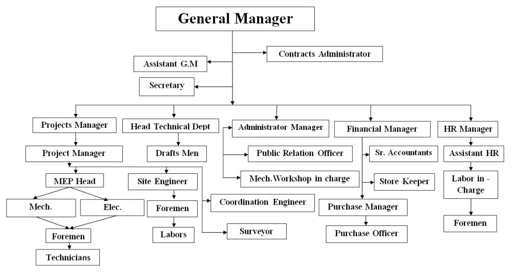 google organizational structure