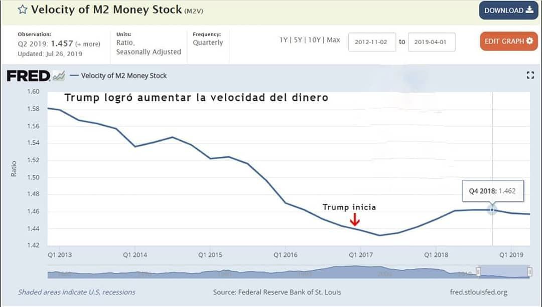 Grafico De La Fed Reserva Federal Demuestra Que Trump Logro