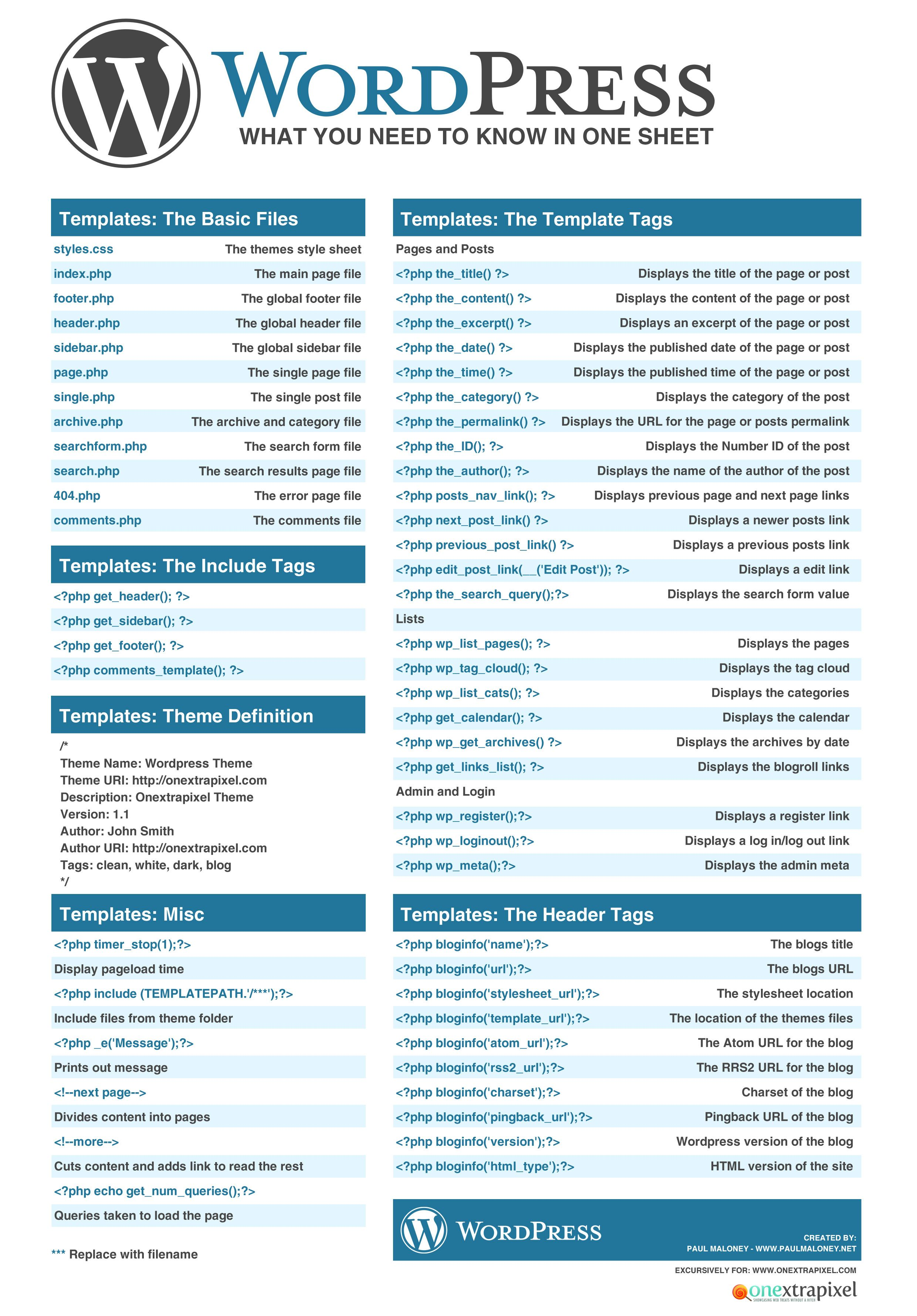 Wordpress Cheatsheet What You Need To Know In One Sheet Sept 2010