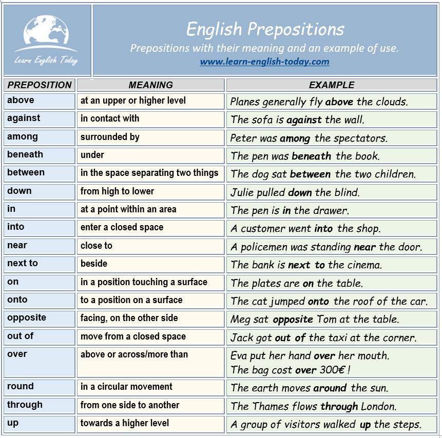 preposition list grammar englishclub - 736×730