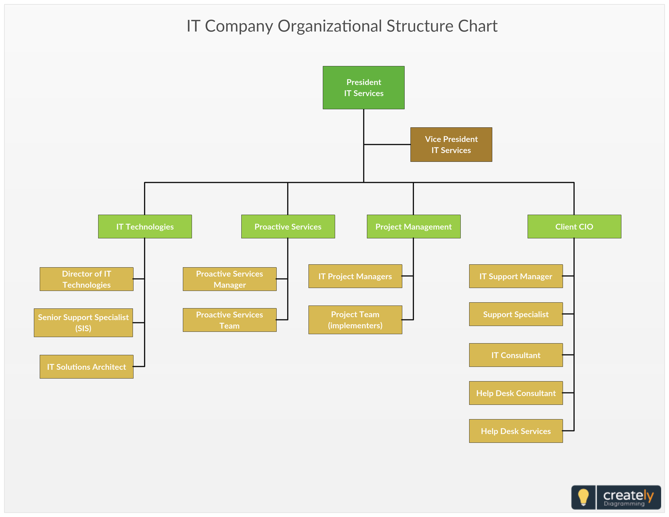 it company organizational structure chart editable org chart for