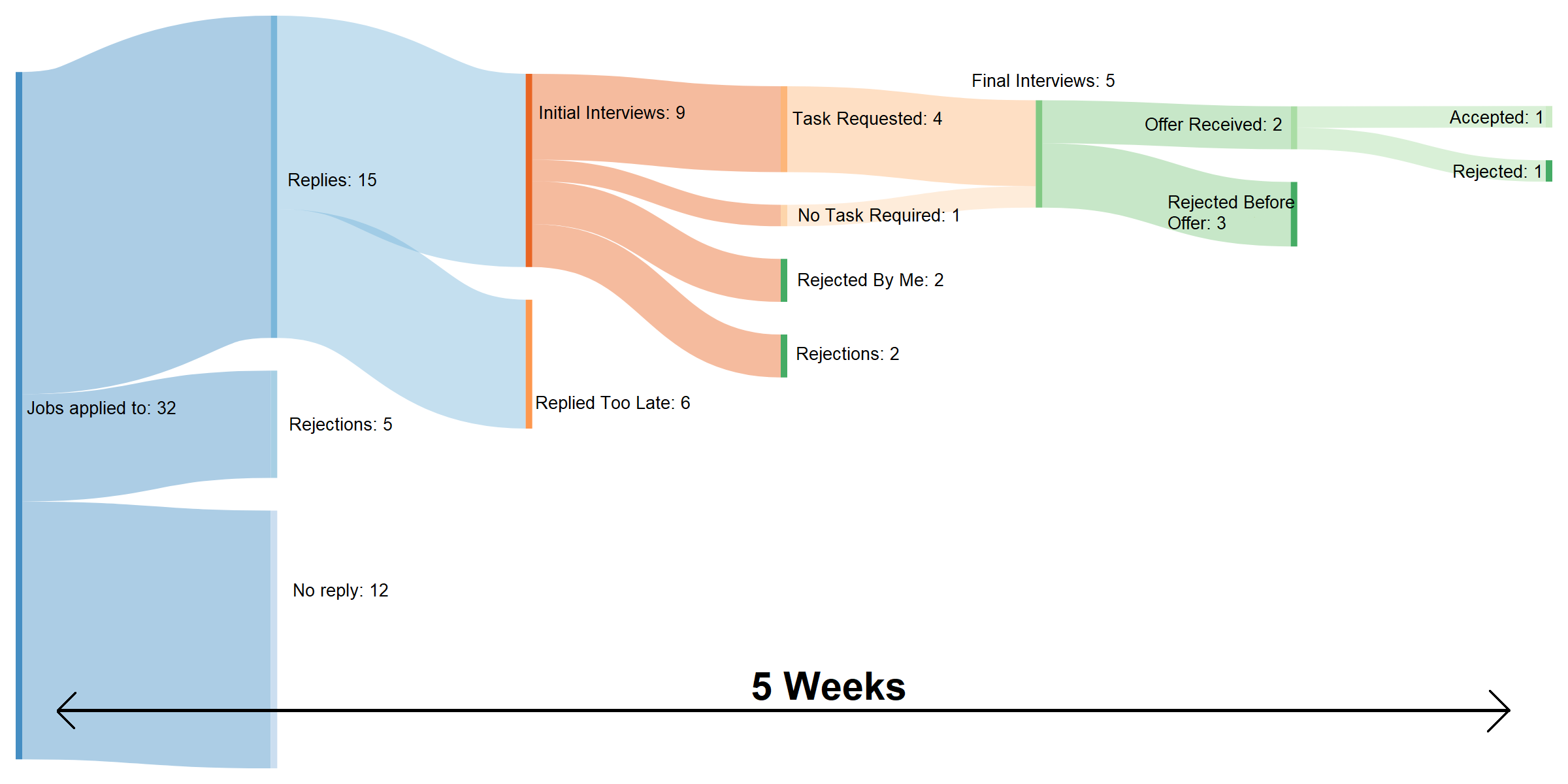 A detailed sankey diagram of my recent job search [OC