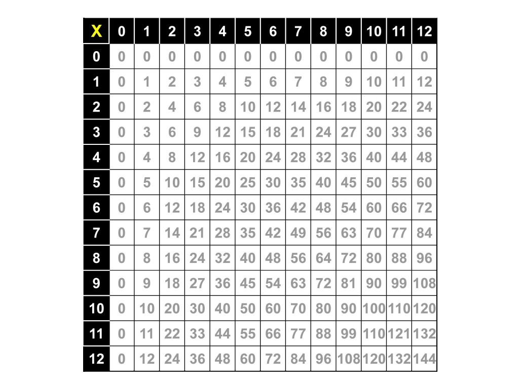 Multiplication Facts Table 0 12