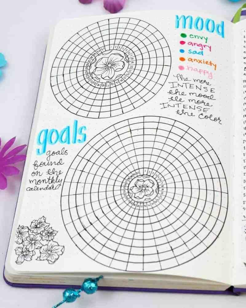 Spring Bullet Journal Set Up Ideas - Planning Mindfully