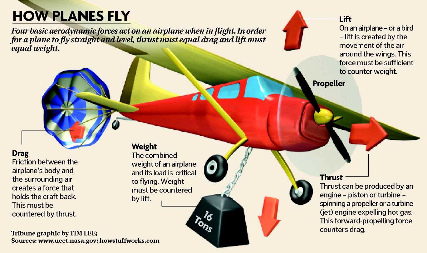 physics behind flying airplanes The physics of flight is a simple, but very complex topic you probably do not realize it but, you visualize the physics of flight everyday for example, when you throw a paper airplane at your teacher you are displaying the principles of the physics of flight.
