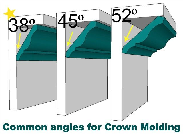 Common Crown Molding Angles Sawdust Girl Crown Molding Moldings And Trim Home Diy