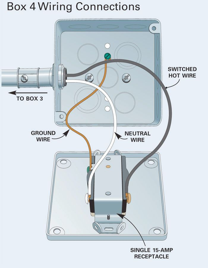 How to Install Surface-Mounted Wiring and Conduit | electrial ...