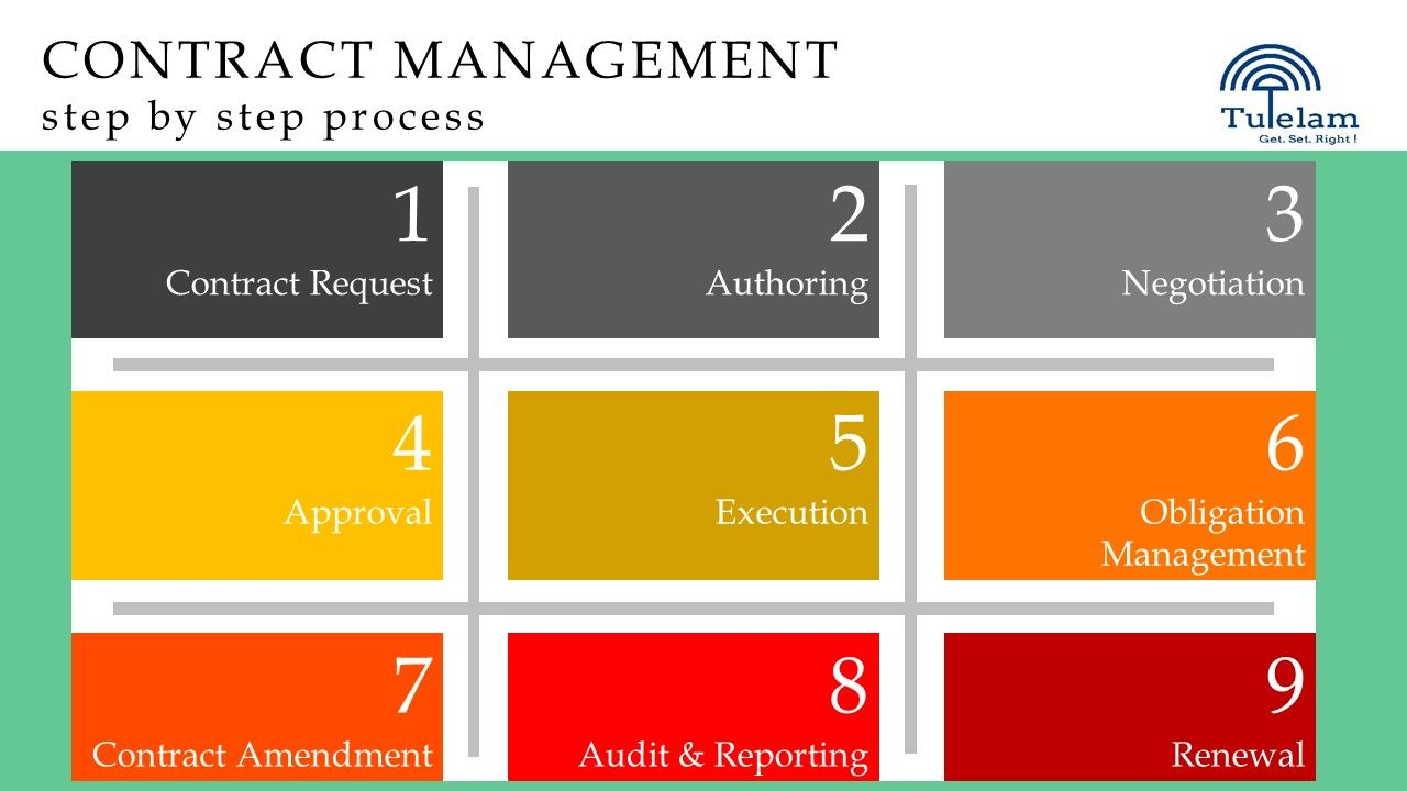 Contract Management Process Solutions India  Contract Management