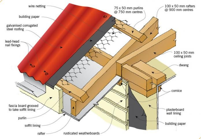 Eaves Gables And Guttering Branz Renovate Roof Soffits Roof Eaves Roof