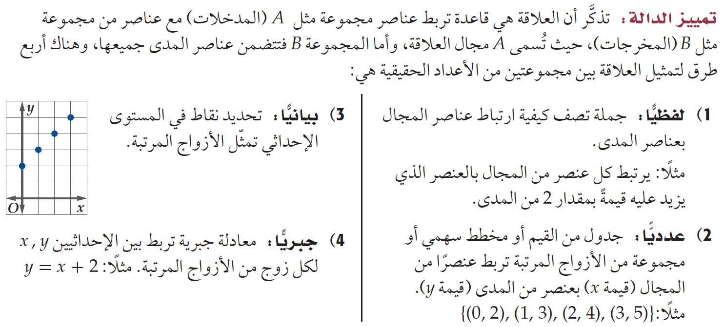 Pin By Fahad Alshalawi On رياضيات المستوى الخامس درس الدوال Math Math Equations