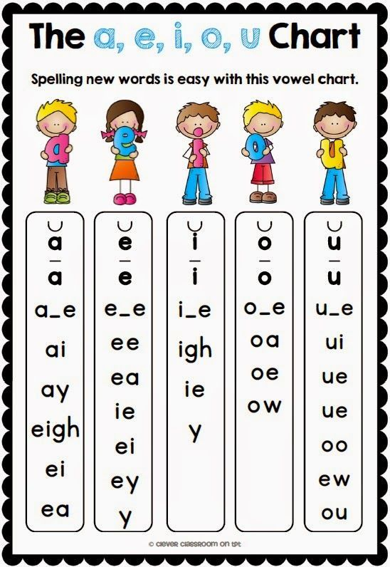 Vowel Chart Kids Phonics Phonics Teaching Classroom