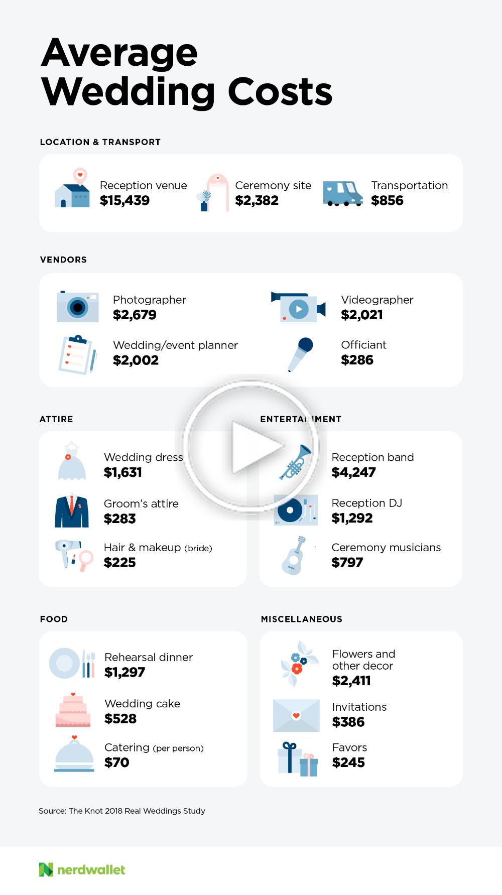 Quel est le coût de mariage moyen? in 2020 Average