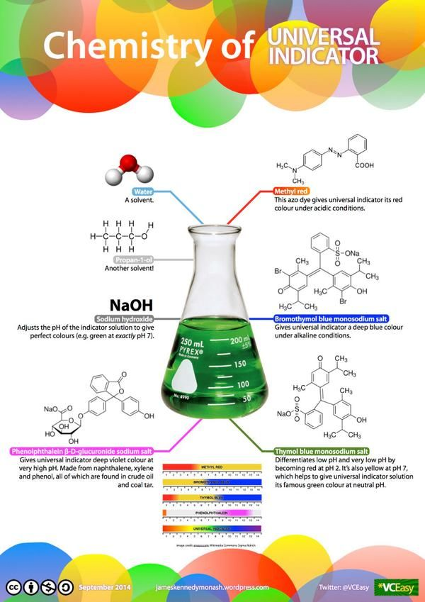 James Kennedy On Twitter Science Chemistry Teaching Chemistry Chemistry Education