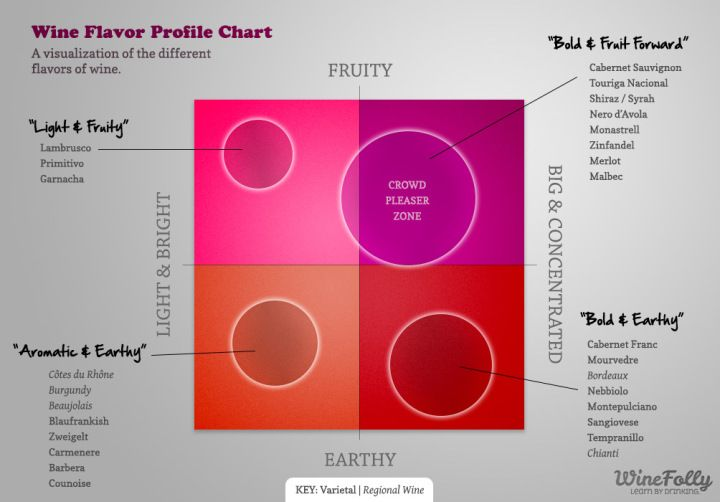 Wine flavor profile chart also advertising infographics and rh pinterest