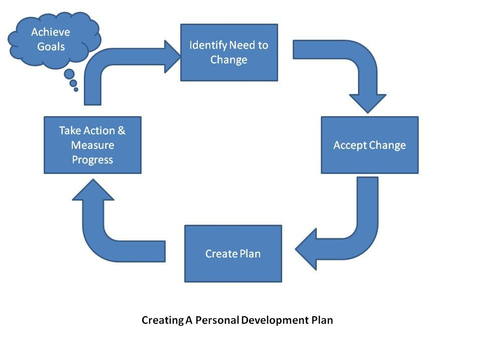 Creating A Personal Development Plan in 4 Steps ✈ personal - personal business plan template