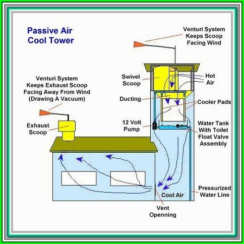 Improve Your Home S Energy Usage With These Solar Energy Design Wind Catcher Passive House Design Passive Solar Design