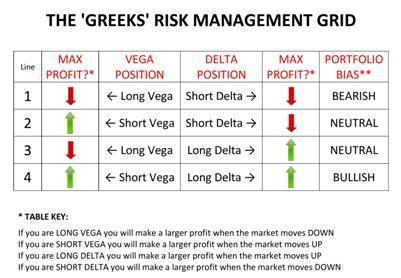 High gamma option strategies
