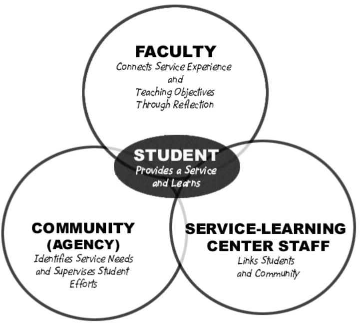 Benefits of community service essay