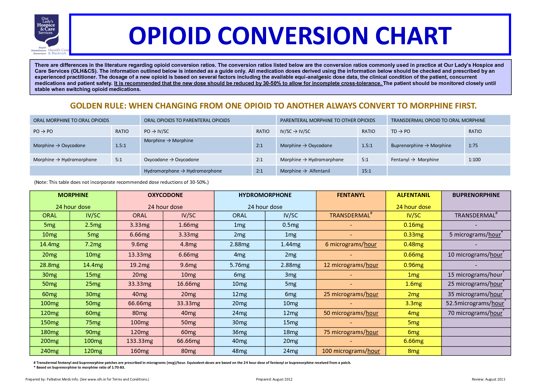 Equianalgesic Opioid Conversion Chart Very complicated