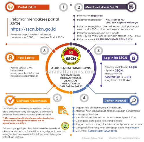 Cara Pendaftaran Cpns Sscn Bkn Go Id Jadwal Syarat Formasi Orang Belajar Pengikut