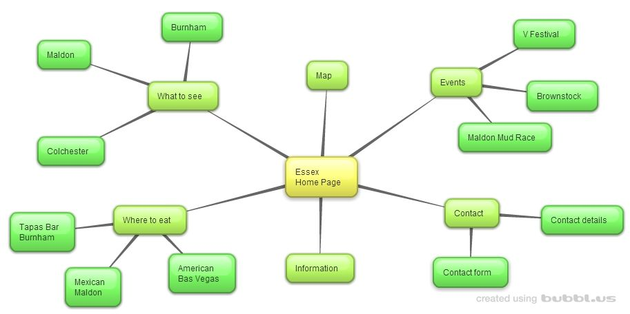 free mind mapping software export as jpeg - Free Mindmap Online