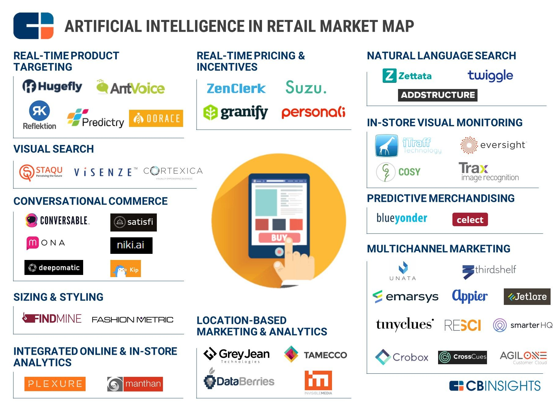 Industry Market Mapping Analysis L Cb Insights Marketing