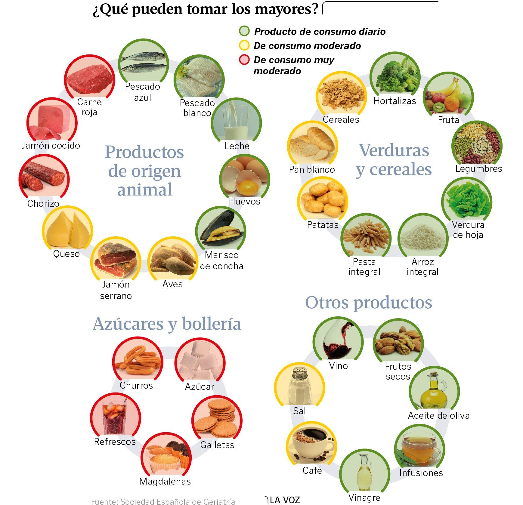 La dieta perfecta para vivir 100 años
