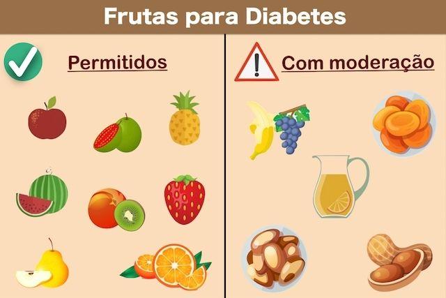 frutas nao recomendadas para diabetes