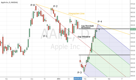 Stock Quote For Apple Aapl  Apple Chart  Charts Trading  Pinterest  Chart Stock